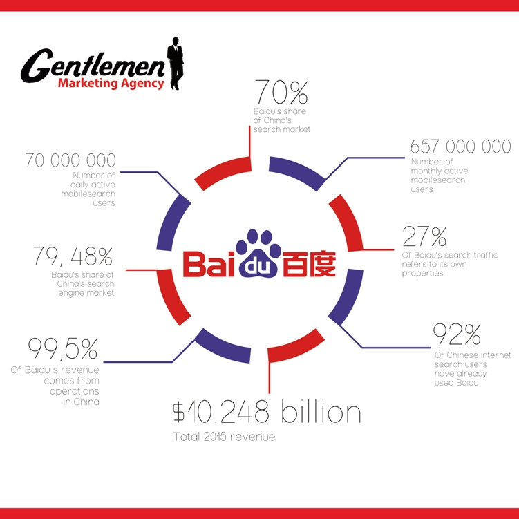 Boost Your Business In China With SEO On Baidu