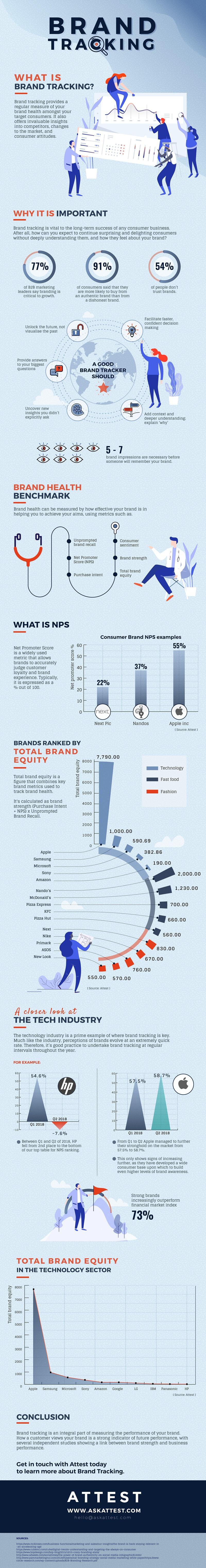 Measuring Brand Decisions